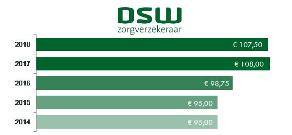 Premie-DSW-2018