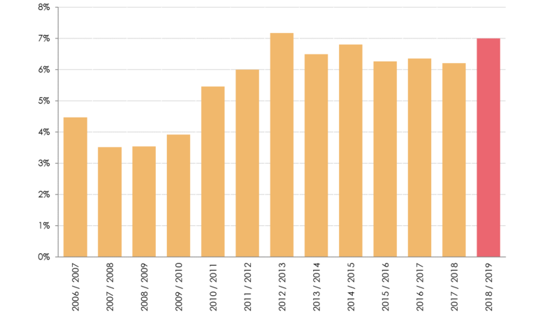 Overstappercentage-zorgverzekering-2019